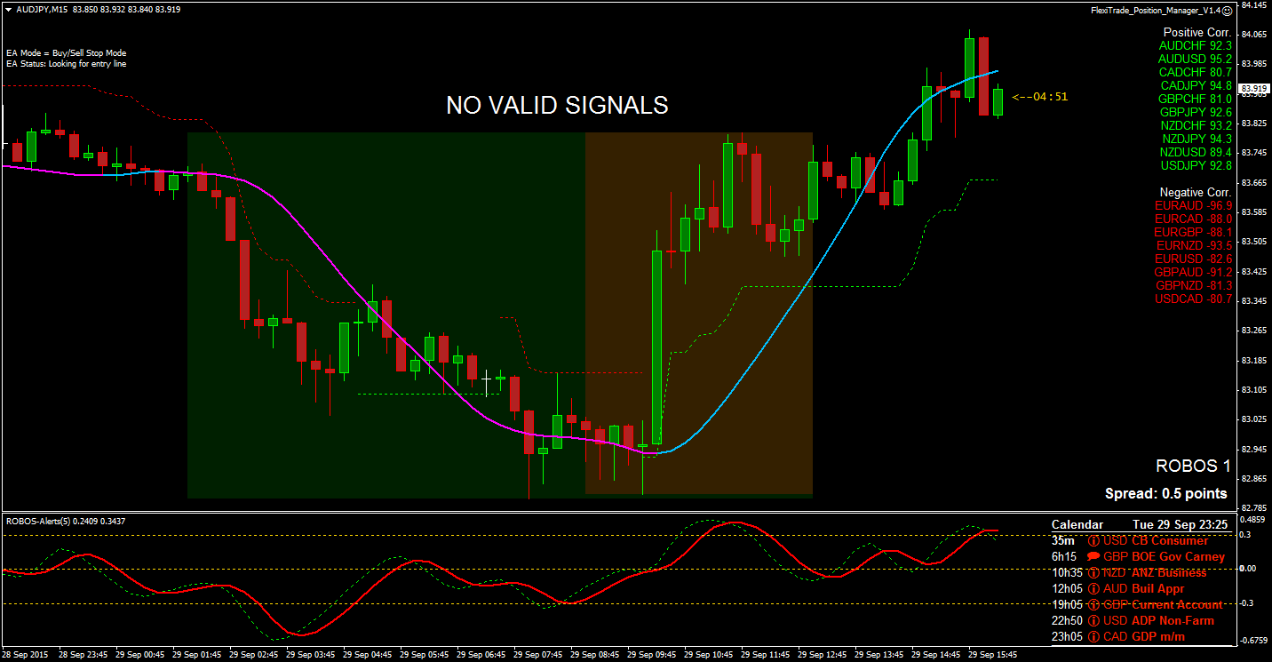 Forex overtrading control