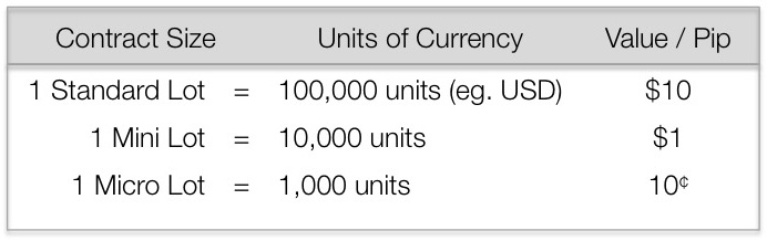 Lot size meaning in forex